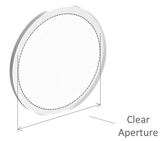 Diagram showing the clear aperture (CA) of an optical filter.