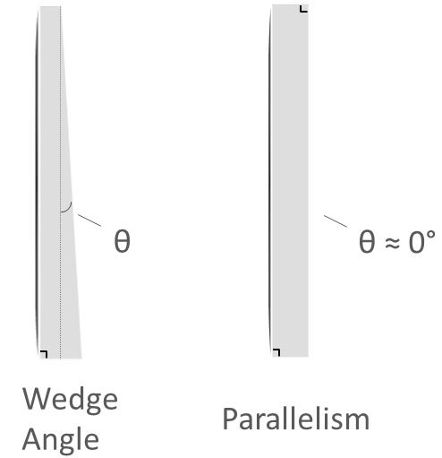 Diagram showing wedge angle and parallelism.