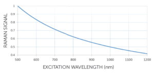 How to Correctly Choose Your Raman Excitation Wavelength