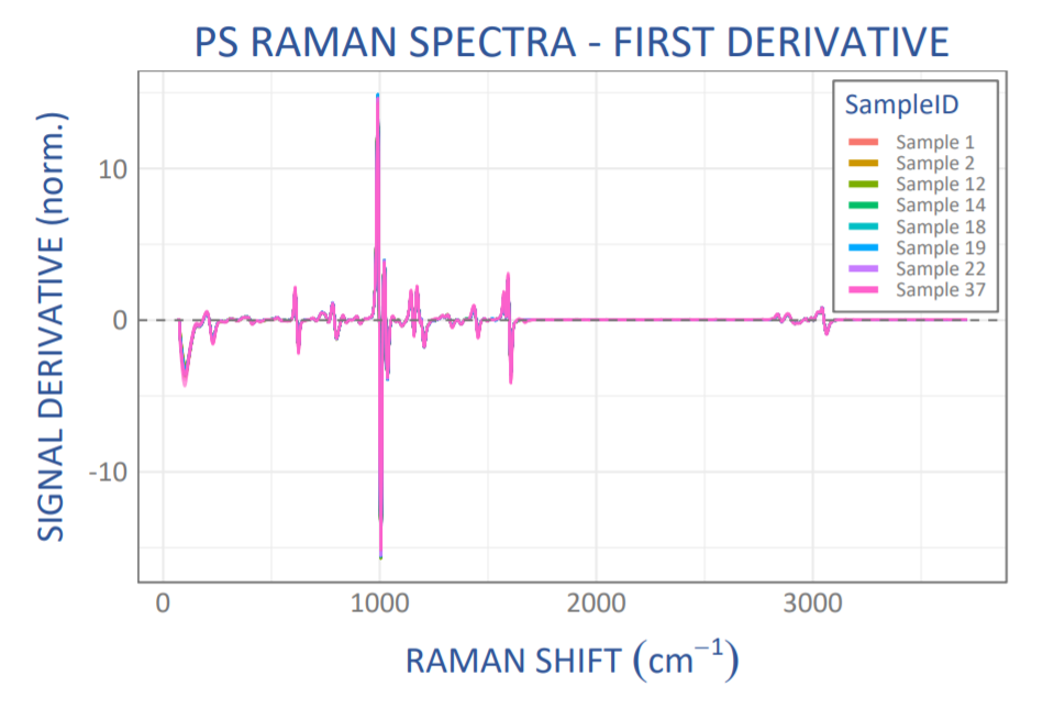 Scaled derivative Raman spectra from 8 different polystyrene (PS) samples (20 spectra each), showing excellent spectrum-to-spectrum reproducibility.