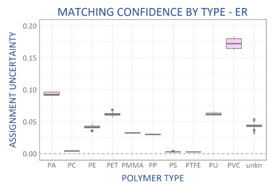 "Assignment uncertainty for the match of each sample spectrum against a ""leave-one-out"" library constructed from the remaining sample spectra of known polymer type."