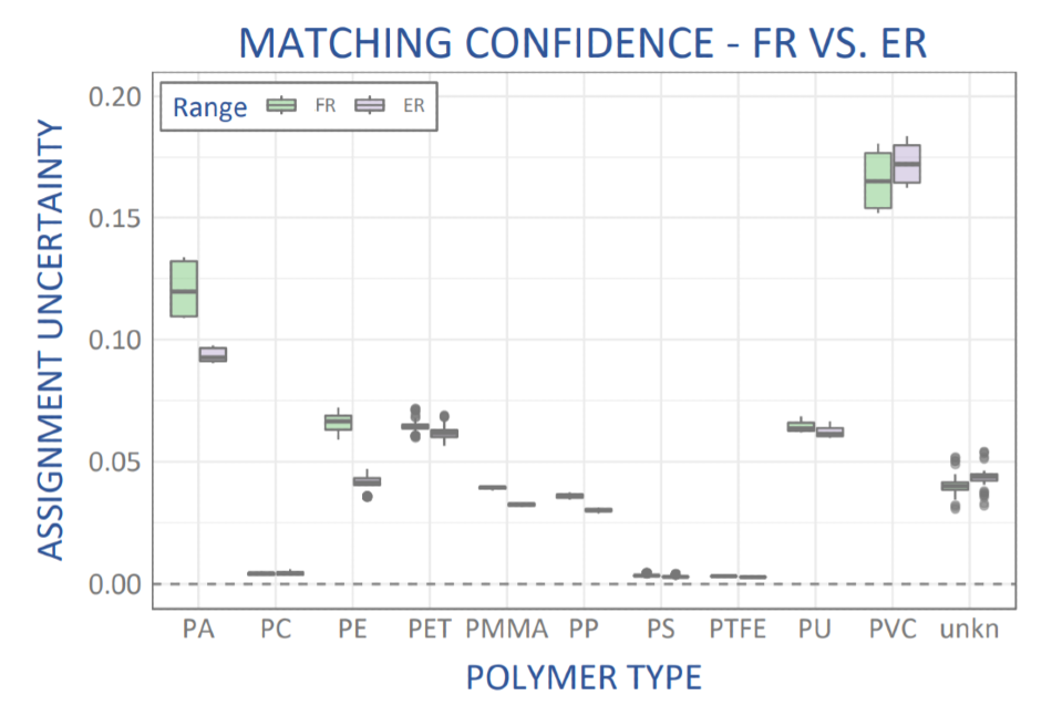 Comparison of matching confidence for plastics identification using spectral data over the fingerprint range to 2000 cm-1 (FR, green) vs an extended range to 3500 cm-1 (ER, grey).