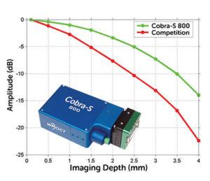 Improving OCT Spectrometer Performance