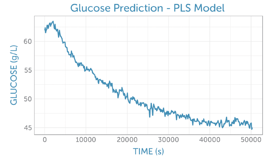 Prediction of the glucose concentration from the unprocessed fermentation spectra (as shown in figure 4a using the PLS calibration model.