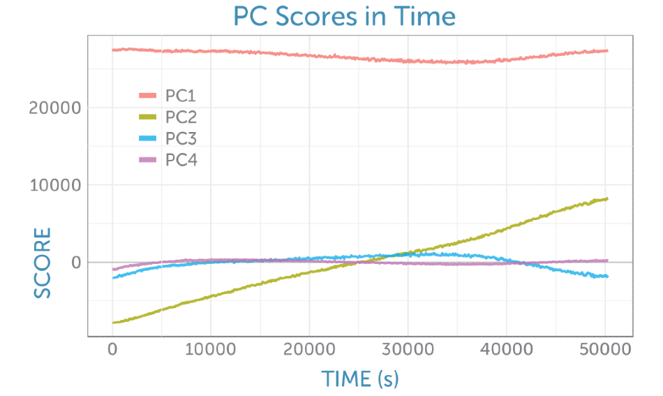 Scores as a function of time from the non-centered PCA of the baseline-corrected Raman spectra recorded during the fermentation.