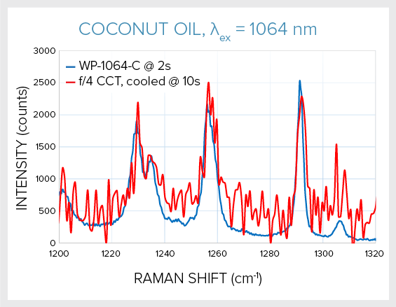 Using Raman Spectroscopy to Identify Origin and Alcohol Content