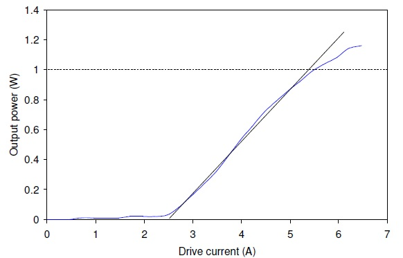 Output power versus drive current performance of a 2.94-µm MIR-Pac laser.