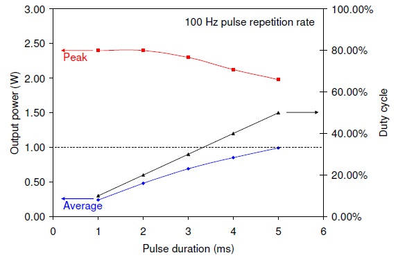 QCW laser performance at a fixed pulse repetition rate of 100 Hz for 8 A drive current pulses superimposed on a 2 A continuous bias current.