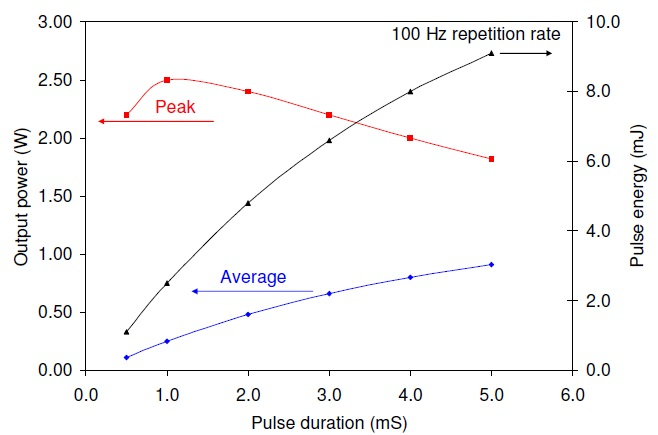 The quasi-cw laser performance at a fixed pulse repetition rate of 100 Hz for 8.2 A drive current pulsessuperimposed on a 1.8 A continuous bias current.