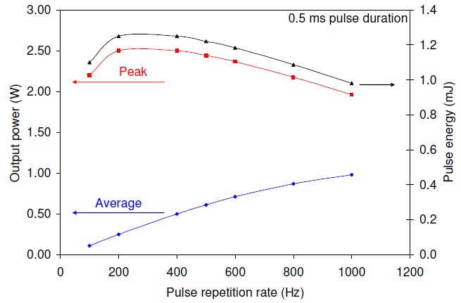 The quasi-cw laser performance at a pulse duration of 0.5 ms for 8.2 A drive current pulses superimposedon a 1.8 A continuous bias current.