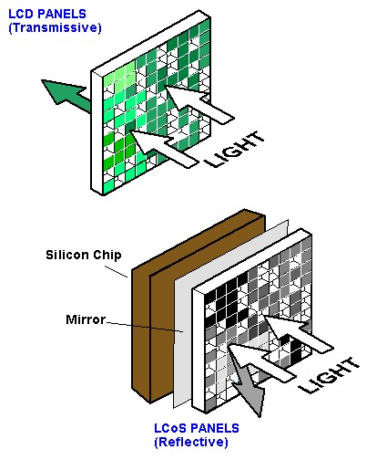 Transmissive LCD panels compared to reflective LCoS display panel technology.