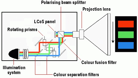Simplified schematic of an LCoS projector system.
