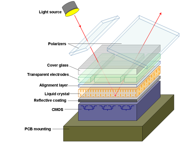 Layers of a typical LCoS microdisplay.