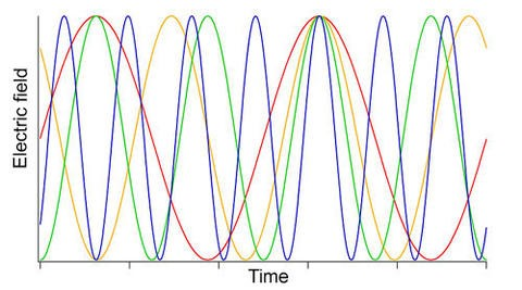 This image is greatly simplified to show how different colors of light oscillate over time, demonstrating that the blue waves oscillate fastest and red waves oscillate slowest (units/specifics are unimportant, in reality units would be tiny fractions of seconds).