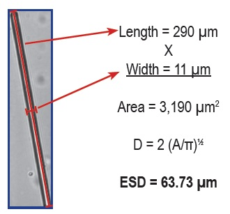 How a volumetric-based system calculates ESD for a fiber: a 290 µm x 11 µm fiber is characterized as a sphere of diameter = 64 µm.