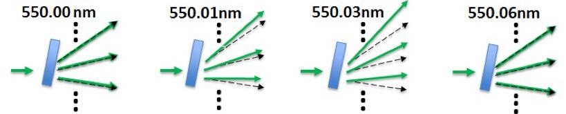 Three adjacent orders transmitted by a VIPA as the wavelength of the incident light is tuned in steps from 550.00 nm to 550.06 nm. Note that the VIPA cannot distinguish between light at 550.00 nm and 550.06 nm. The separation of these two wavelengths, 0.06 nm or 60 pm, is termed the Free Spectral Range (FSR) of the VIPA, and corresponds to a glass VIPA with a thickness of 1.68 mm6