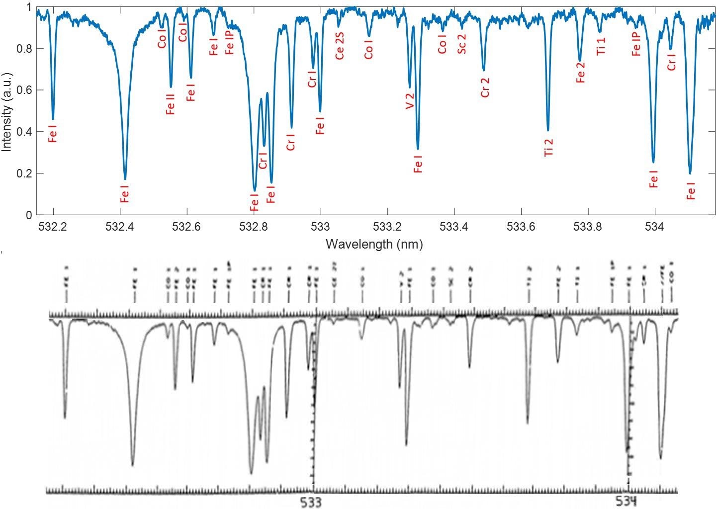 The upper trace shows the output from the HyperFine software once it has analyzed images such as those shown in Figure 8. The labels in red are the ionic species responsible for the individual absorption lines in the solar background, and the labels were added once the HyperFine spectrum was compared with a spectrum from the literature14.