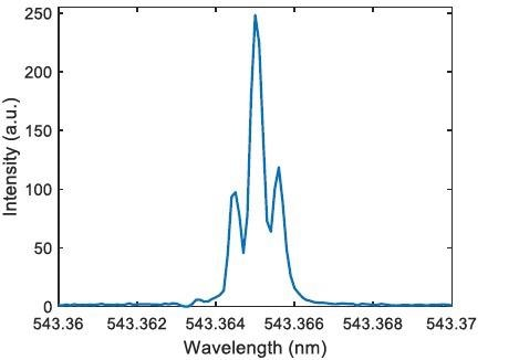 The extracted spectrum shows that the spectrometer can resolve longitudinal laser modes separated by only 0.5 pm (500 MHz or 0.17 cm-1).