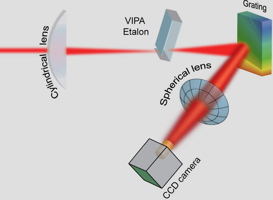 Schematic layout of the optical components in a HyperFine spectrometer9. The VIPA disperses the incident light in the vertical direction, providing a high resolution, but also overlapping orders. The grating separates the overlapping orders in the horizontal direction.