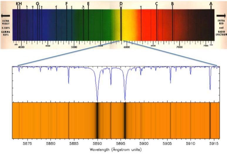 The upper spectrum shows the strong Fraunhofer lines superimposed on the white light spectrum of the Sun. The labeled absorption lines are identified in [2]. The expanded view of the sodium D-lines is taken from [3].