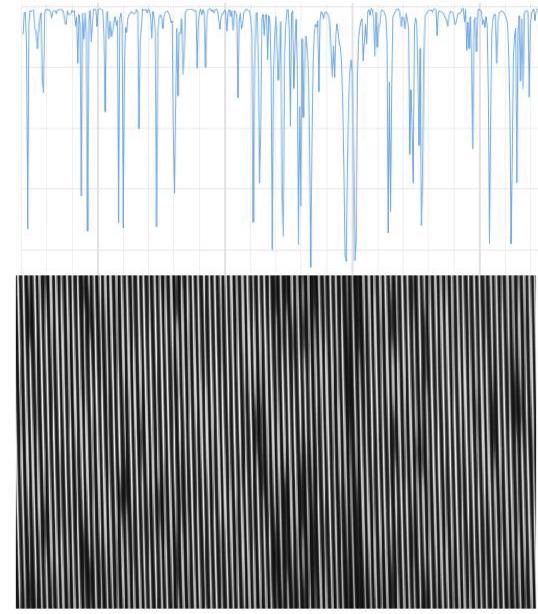 A comparison of the solar spectrum from [4] with the sensor image recorded near 526 nm. The sensor display is a grey-scale image with white pixels corresponding to higher intensities. The solar spectrum has been scaled in the X-direction to agree with the known stripe spacing in the image. The wavelength range is ~524 to 528.5 nm, covering 90 stripes.