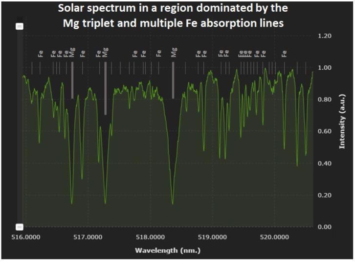 Solar spectrum recorded by the HN-9332 spectrometer in the region near 518 nm displaying the Mg triplet absorption in the Sun's outer layers. (In addition to the Mg and Fe lines indicated, there are also some Ni absorption lines in this region of the solar spectrum [8]).