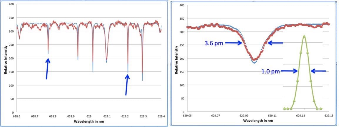 On the left is a high-resolution solar spectrum taken with a HF-8989-3 spectrometer in the 629 nm region. The two oxygen lines used in [10] to compare instruments profiles are identified with arrows. (Experimental data shown in red and compared with a reference spectrum from [4] in blue). The right side shows expanded views of the oxygen line at 629.216 nm, together with an inset showing the spectrum of a red He-Ne laser (essentially a single frequency source at 632.816 nm) recorded with the same instrument resolution.
