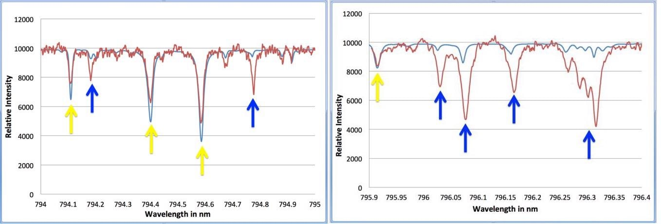 Demonstration of the effects of humidity on solar spectra by comparing spectra from [4] (blue) with spectra taken in Ottawa on a humid summer's day using a HF-8995-1 spectrometer (red). In the left chart, it is easy to recognize the 3 Fraunhofer lines marked with yellow lines. From [8] the remaining two lines (marked with blue arrows) can be identified as atmospheric water vapour lines. The right chart shows a nearby wavelength region where water vapour lines dominate the spectra. Clearly the spectra from [4] were recorded at a location with much less water vapour in the atmosphere.