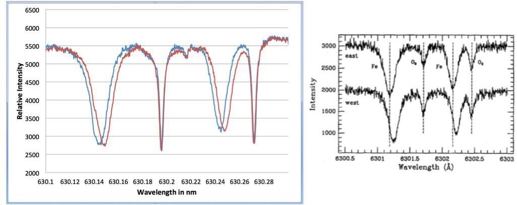 A measurement of the Doppler shift of two Fraunhofer Fe lines (relative to the unshifted oxygen telluric lines) caused by the Sun's rotation. In the left chart, the red and blue lines are experimental data taken with an HF-8989-3 spectrometer as the image of the Sun's disc was moved across the input fiber to the spectrometer (from near one edge to near the other). The exposure time for each experimental spectra was <1 second. The figure on the right side is taken from [9], and shows a similar measurement made with a SPEX 1704 1-m grating spectrometer.