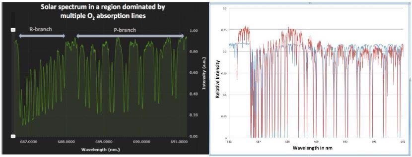 Telluric oxygen band in the 689 nm region of the solar spectrum. The screenshot on the left was recorded with a HN-9332 instrument (resolution ~30 pm). The experimental data (red) on the right was recorded with an HF-8989-3 spectrometer with a resolution of ~1 pm, and this experimental data is compared with a spectrum from [4] (blue).