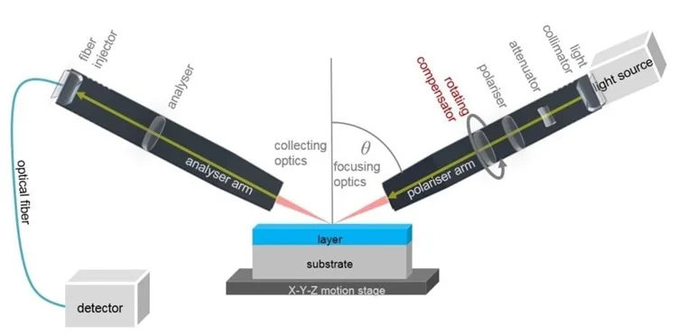 What is Spectroscopic Ellipsometry and Why is it Useful?