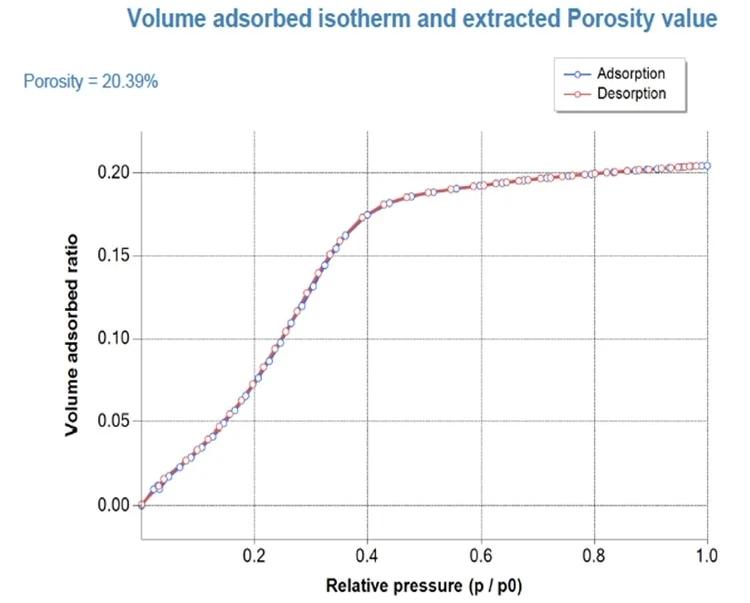 Ellipsometric Porosimetry: An Introduction