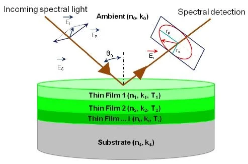 Ellipsometry: What is it and Why is it Useful in Optics?
