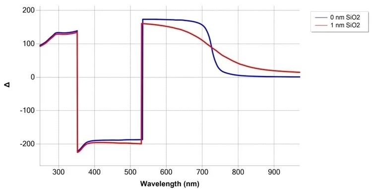 Simulation of SiO2/Si measurement at 75° angle of incidence, with and without 1 nm SiO2 film.