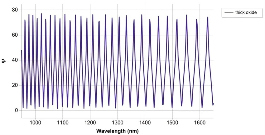 Simulation of SiO2/Si measurement at 75° angle of incidence, with thickness 30 µm with NIR fast detection spectrograph.