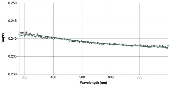 Measured and fitted spectrum of thin SiO2/glass sample at 65° angle of incidence.