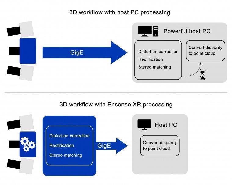 Comparison of 3D processes.
