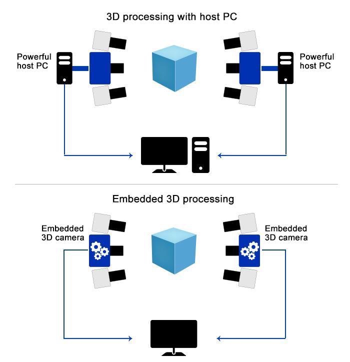 Comparison of 3D multi-camera systems.