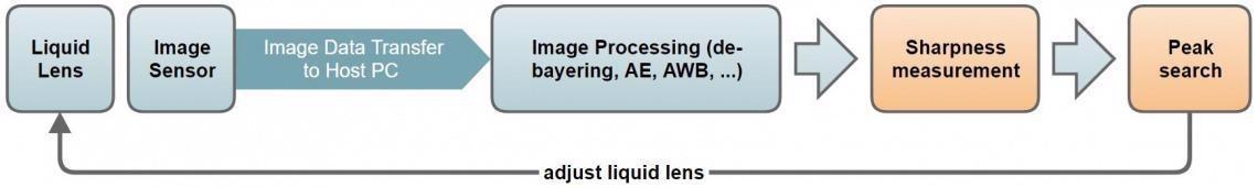 Automatically Focussing uEye Cameras