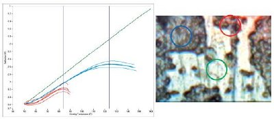 An optical image (right) of a two-component solid lubricant coating. The circles indicate locations where nTA data was taken, and the colors correlate with the curves in the graph (left). The nTA data in the graph clearly identifies the two different coatings by their distinct transition temperatures. The complete absence of transition temperatures in the green curve shows that neither component is present at the location of the green circle.