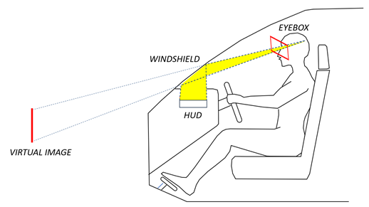 Illustration of the HUD eyebox — within this area, the HUD virtual image is completely visible through the windshield.