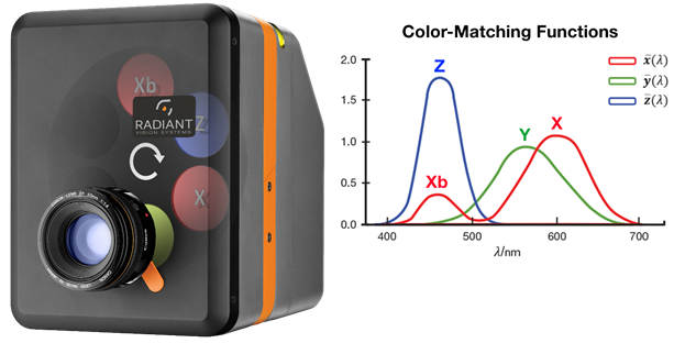 Radiant's ProMetric I Imaging Colorimeters measure color with an innate spectral response that matches standard CIE color-matching functions, quantifying display color as perceived by a user.