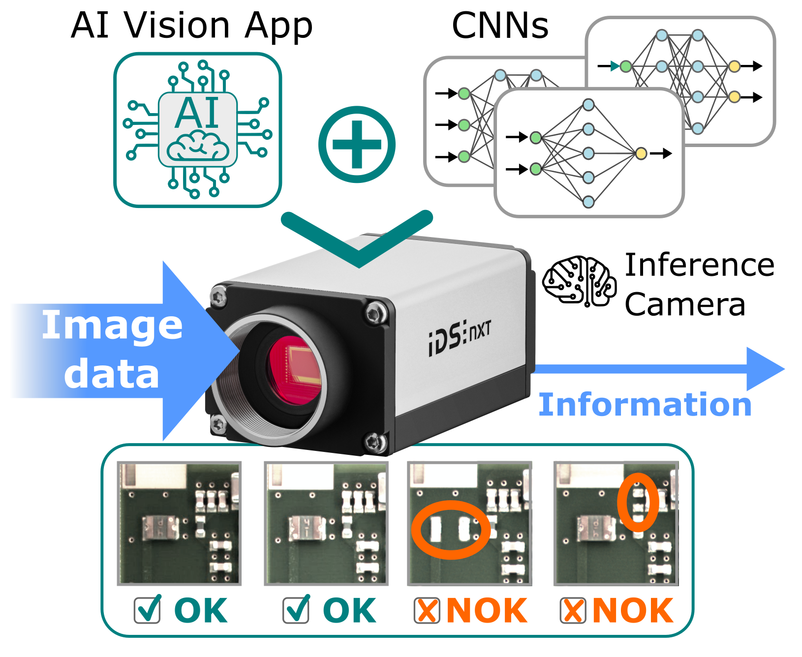Intelligent edge devices reduce large amounts of sensor and image data. They generate directly usable information on the edge and communicate only this to the control unit.