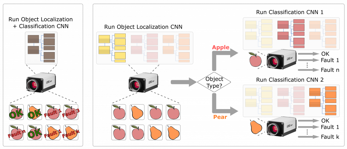 Being able to change the execution of neural networks on the fly allows image analysis to be divided into simpler inference workflows that are more efficient, faster and more stable on-camera.