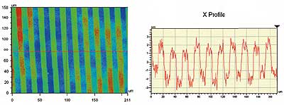 The low noise of HDVSI mode allows for the finely detailed measurement of this 3 nm tall grating.