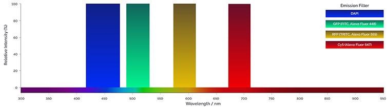 Example of emission filters bandpass. Single or multiple band pass filters can be used to acquire multicolor images.