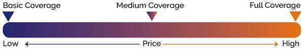 Overall comparison of prices and coverage of maintenance packages.