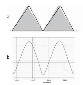 """Vision software contains a """"MicroForm"""" fi lter to provide more accurate slope and shape measurements by removing the shape of the stylus arc. The shape of a calibration standard (line) leaning to the right due to the motion of the stylus during the scan can be seen in 8a. The gray area is the actual surface. The 90 degree symmetrical grating is evident in 8b."""