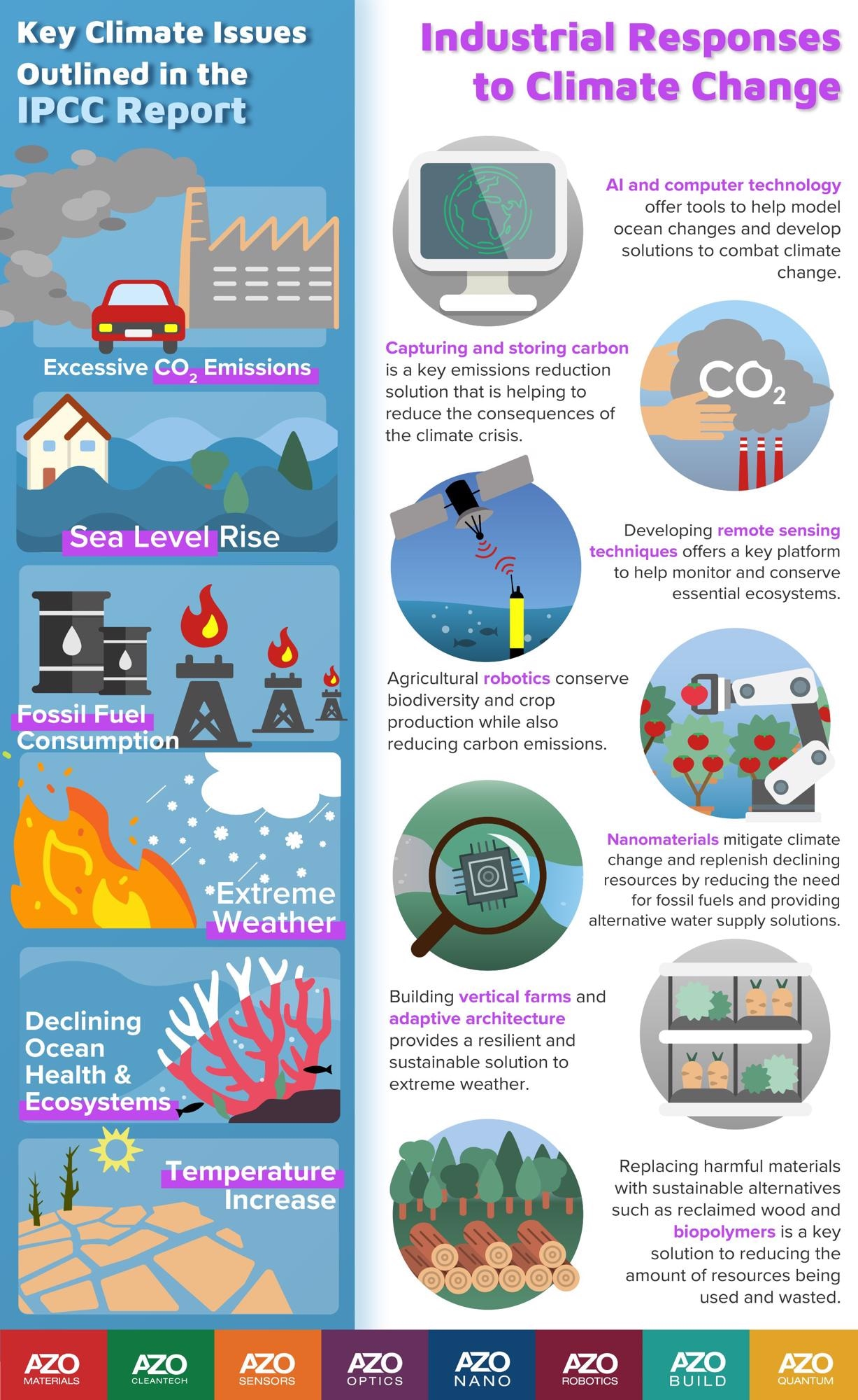 IPCC editorial series: Industrial response to climate change infographic