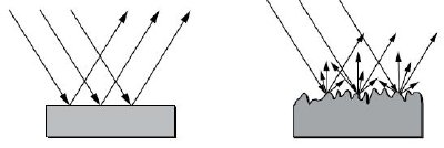 A smooth surface (left) will reflect all incident light at the same relative angle as it strikes the surface. A rough surface (right) will reflect some of the light this way, but also scatter a significant amount of light at other angles